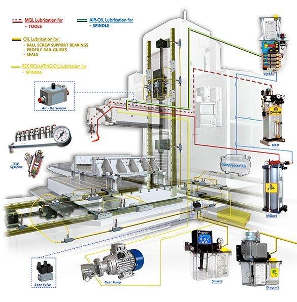 smarowanie-maszyn-do-obrobki-CNC